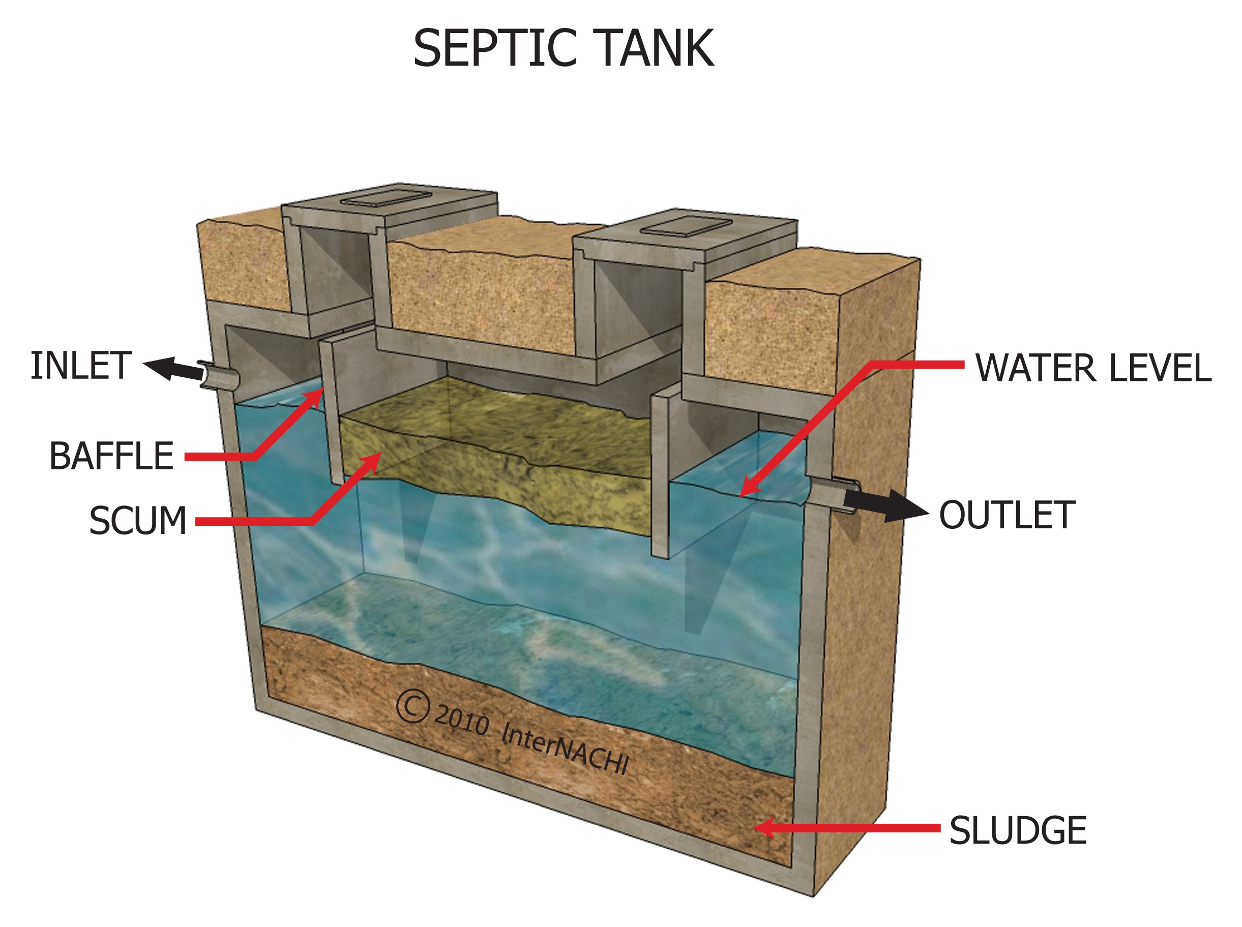 Owts Septic System Inspections Sureworx Inspection